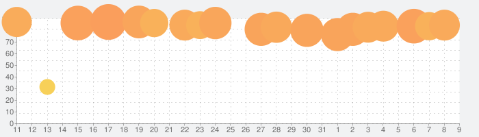 Lanotaの話題指数グラフ(8月9日(日))