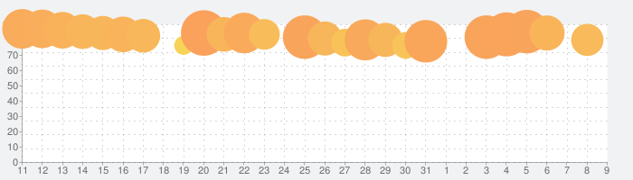 Slay the Spireの話題指数グラフ(8月9日(日))