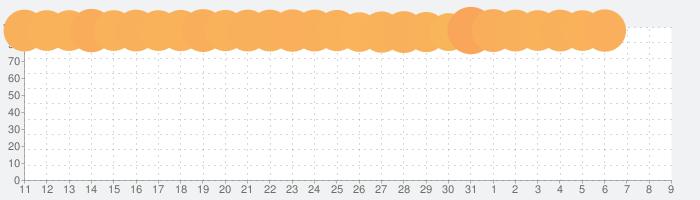 三国志ブラスト-少年ヒーローズの話題指数グラフ(8月9日(日))