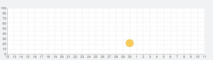 Escape Horror Templeの話題指数グラフ(5月11日(火))