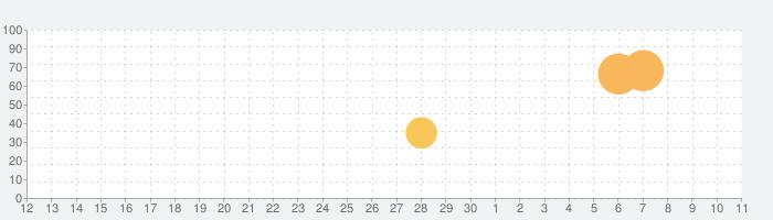 キャンディ警察の話題指数グラフ(5月11日(火))