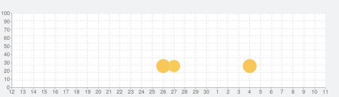 Papa's Donuteria To Go!の話題指数グラフ(5月11日(火))