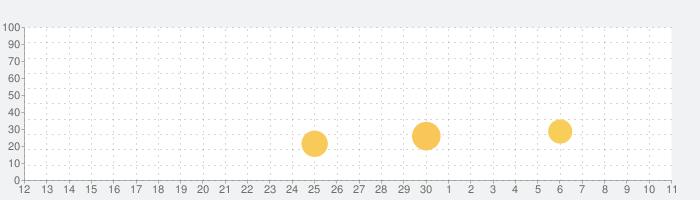 ダンジョンズウィッチーズの話題指数グラフ(5月11日(火))
