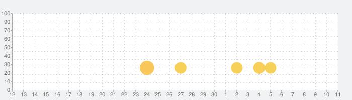 【謎解き論理クイズ】論理的な少女の話題指数グラフ(5月11日(火))