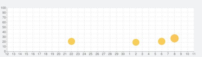 Snake VS Blockの話題指数グラフ(7月11日(土))