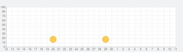 將軍の栄光 : 太平洋 - 二戦戦略ゲームの話題指数グラフ(5月11日(火))