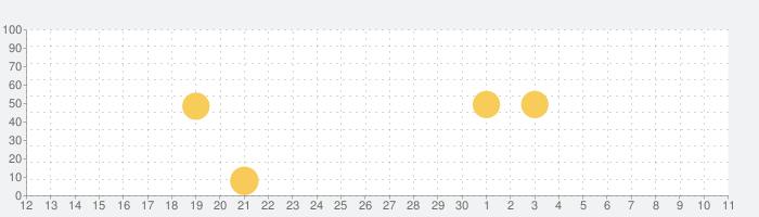 LINE Camera - 写真編集 & オシャレ加工の話題指数グラフ(7月11日(土))
