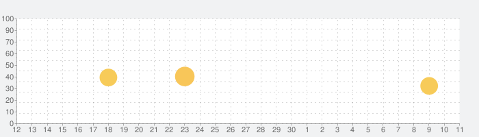 Lobi ロビーの話題指数グラフ(7月11日(土))