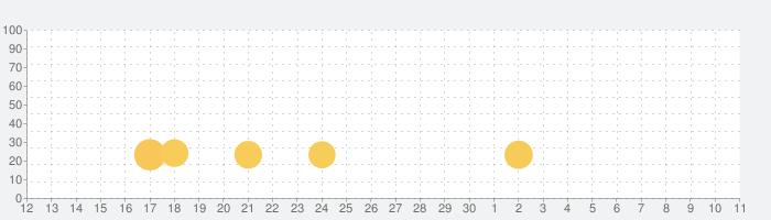 RPG ロストドラゴンの話題指数グラフ(7月11日(土))
