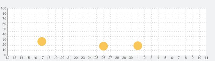雲堂の話題指数グラフ(5月11日(火))