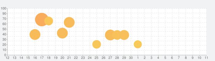刀剣乱舞-ONLINE- Pocketの話題指数グラフ(7月11日(土))
