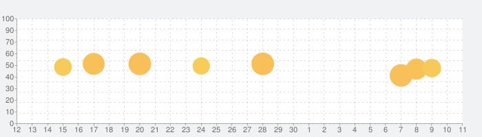 今日头条の話題指数グラフ(7月11日(土))