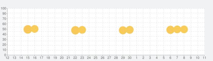 Googleスライドの話題指数グラフ(7月11日(土))