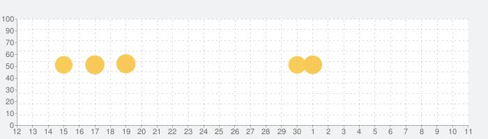 ライブ壁紙作成 4Kの話題指数グラフ(7月11日(土))