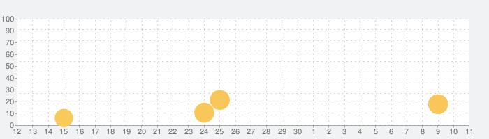 Dr. Pandaのおもちゃの車の話題指数グラフ(7月11日(土))