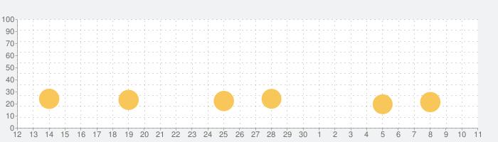 LINE レンジャーの話題指数グラフ(7月11日(土))