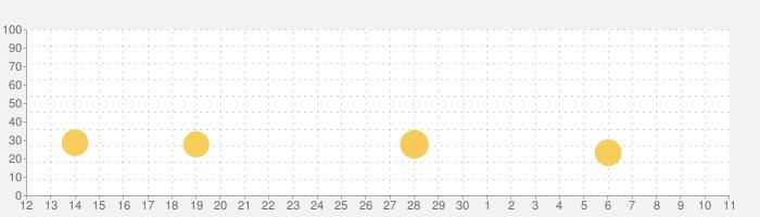 クッキング・ダイアリー: レストランゲームの話題指数グラフ(7月11日(土))