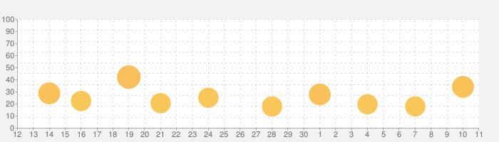 Facetuneの話題指数グラフ(7月11日(土))