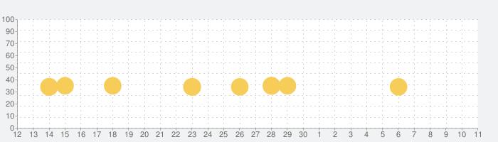 SpellTowerの話題指数グラフ(7月11日(土))