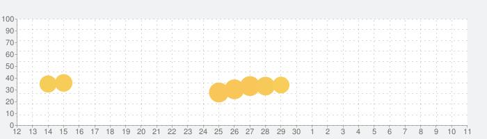 ショートショート・ミステリーの話題指数グラフ(5月11日(火))