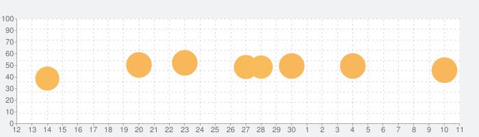 ポケットワールド 3Dの話題指数グラフ(7月11日(土))