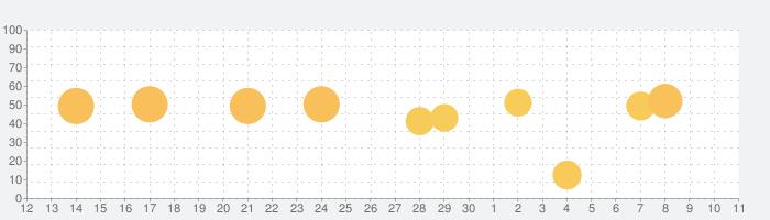 ディズニーファンの話題指数グラフ(7月11日(土))