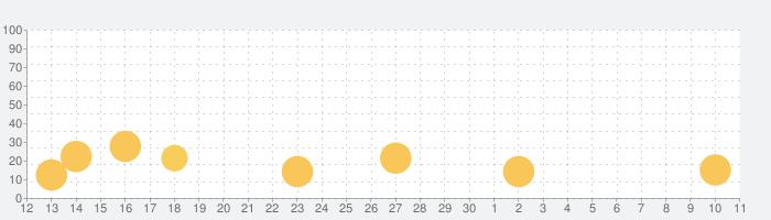 ムーミンフレンズの話題指数グラフ(7月11日(土))