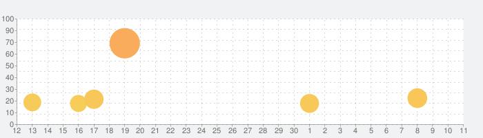 サイバーハンター Cyber Hunterの話題指数グラフ(7月11日(土))
