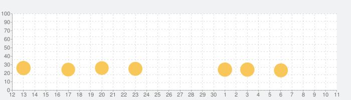 Puzzle Shapes - 幼児教育パズルの話題指数グラフ(7月11日(土))
