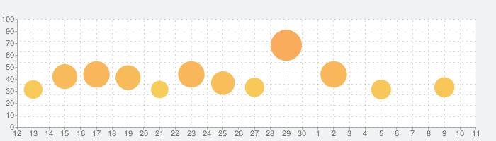 開店デパート日記2の話題指数グラフ(7月11日(土))