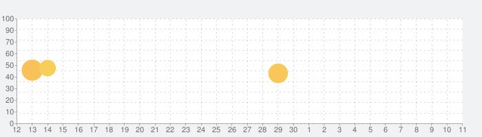 ラジカッター(β) - radikoをMP3でダウンロード ラジオ録音不要のアプリの話題指数グラフ(7月11日(土))