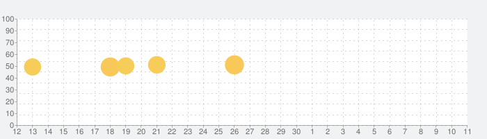 英語の友 旺文社リスニングアプリの話題指数グラフ(7月11日(土))