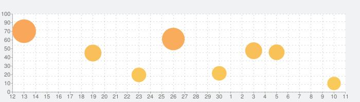 KORG iWAVESTATIONの話題指数グラフ(7月11日(土))