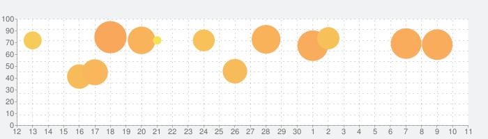The White Door / ホワイトドアの話題指数グラフ(7月11日(土))