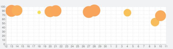 なぞとき 脱出ゲーム - Rescue Cutの話題指数グラフ(7月11日(土))