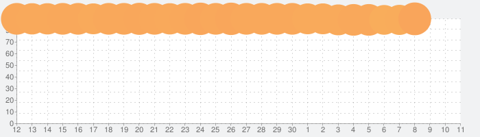 ドラゴンクエストウォークの話題指数グラフ(7月11日(土))