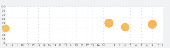 STEINS;GATE ELITEの話題指数グラフ(7月11日(土))