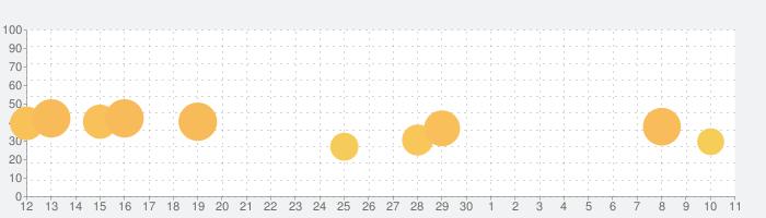 ソープ◇カットの話題指数グラフ(7月11日(土))