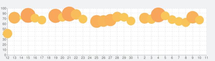 エンパイアズ&パズルズ Empires & Puzzlesの話題指数グラフ(7月11日(土))