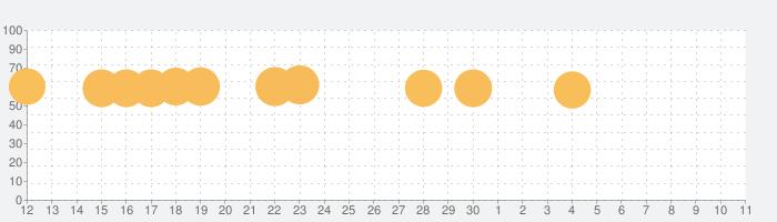 Solar Smashの話題指数グラフ(5月11日(火))