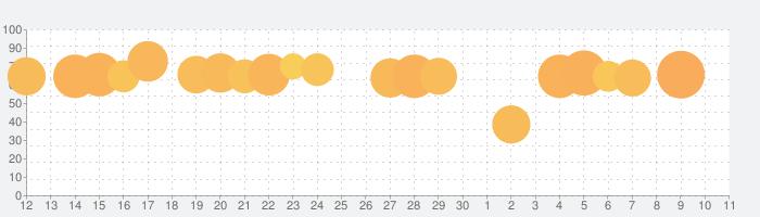 キング・オブ・アバロン: バトル戦争キングダムのRPG対戦の話題指数グラフ(7月11日(土))