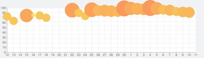 アイドルマスター シンデレラガールズ スターライトステージの話題指数グラフ(7月11日(土))