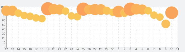 にゃんこ大戦争の話題指数グラフ(7月11日(土))