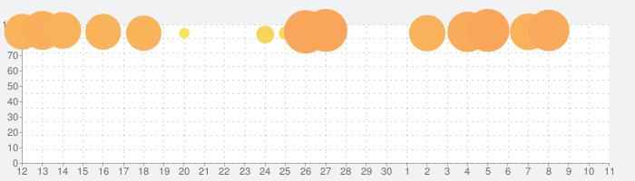 RFS - Real Flight Simulatorの話題指数グラフ(7月11日(土))