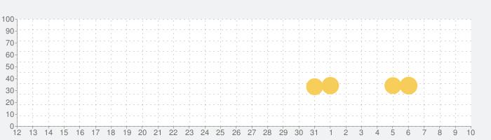 泥だんご - 懐かしい泥団子の無料ゲーム!ランキングで人気者の話題指数グラフ(8月10日(月))