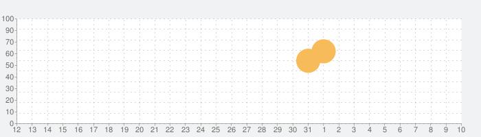 きららファンタジアの話題指数グラフ(4月10日(金))
