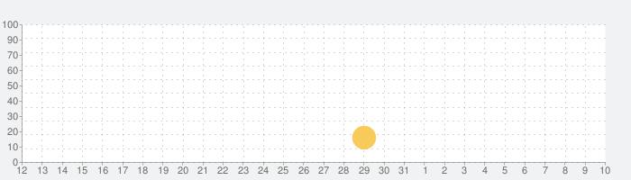 のらねこ物語の話題指数グラフ(4月10日(金))