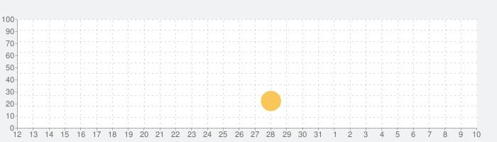 糖質カウンター ・糖質制限アプリの話題指数グラフ(4月10日(土))
