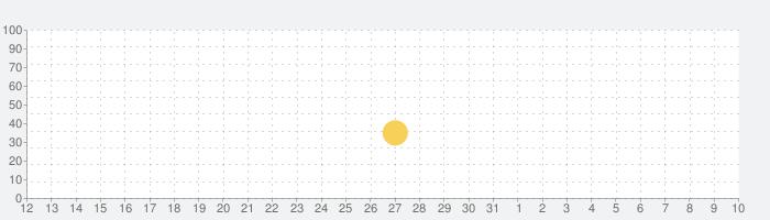 ウイニングイレブン クラブマネージャーの話題指数グラフ(4月10日(金))