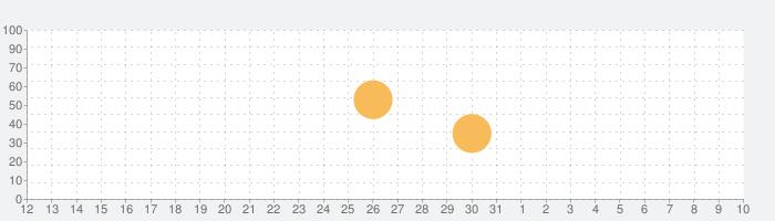 holedownの話題指数グラフ(4月10日(金))